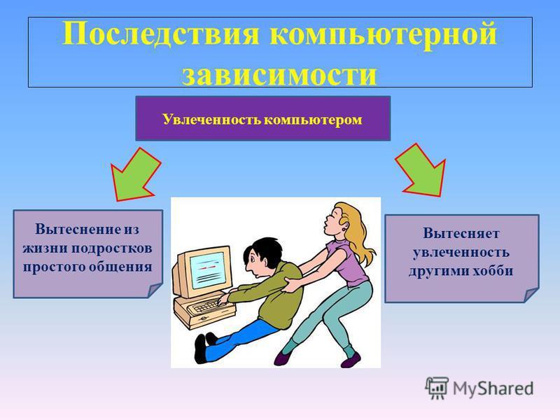 Последствия компьютерной зависимости Увлеченность компьютером Вытеснение из жизни подростков простого общения Вытесняет увлеченность другими хобби