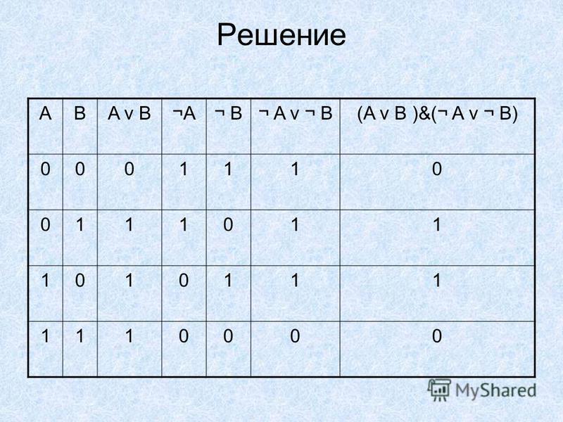 Решение ABA v B¬A¬A¬ B¬ A v ¬ B(A v B )&(¬ A v ¬ B) 0001110 0111011 1010111 1110000