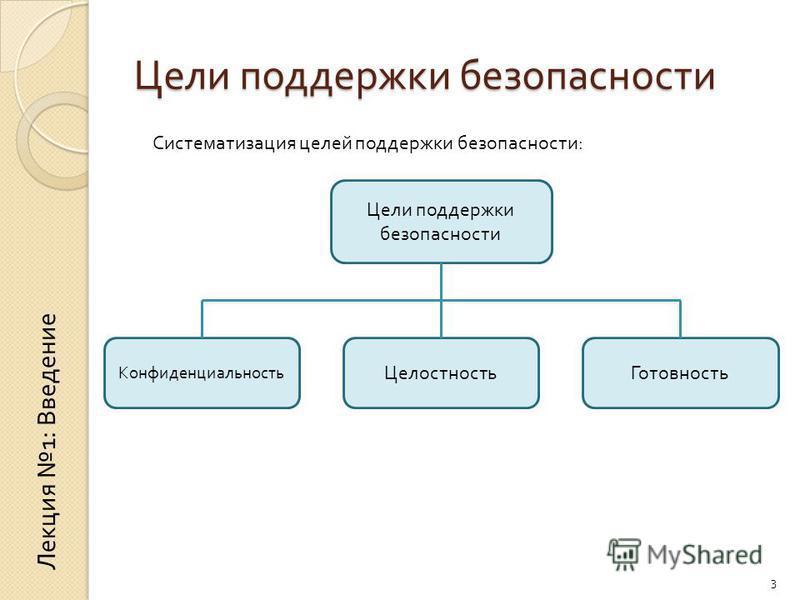 Цели поддержки безопасности Конфиденциальность Целостность Готовность 3 Систематизация целей поддержки безопасности: Лекция 1: Введение