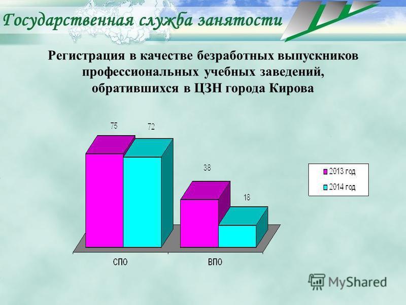 Регистрация в качестве безработных выпускников профессиональных учебных заведений, обратившихся в ЦЗН города Кирова