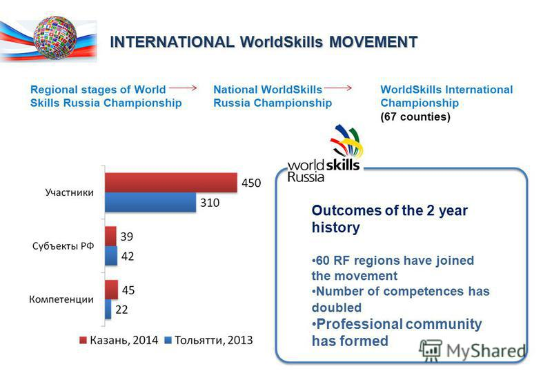 National WorldSkills Russia Championship Regional stages of World Skills Russia Championship WorldSkills International Championship (67 counties) INTERNATIONAL WorldSkills MOVEMENT Outcomes of the 2 year history 60 RF regions have joined the movement