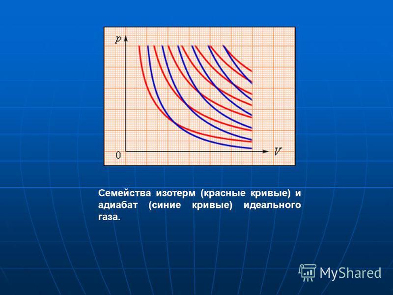 Семейства изотерм (красные кривые) и адиабат (синие кривые) идеального газа.