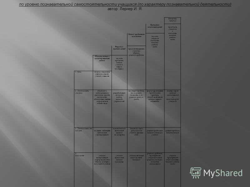 Исследова- тельский Частично- поисковый метод приобщить учащихся к исследовательской деятельности Метод проблемного изложения научить учащихся исследовательской деятельности Репродук- тивный метод продемонстрировать ученикам образец решения проблемы