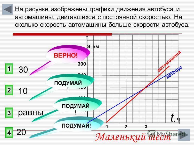 0 S, км 300 240 180 120 60 На рисунке изображены графики движения автобуса и автомашины, двигавшихся с постоянной скоростью. На сколько скорость автомашины больше скорости автобуса. 1 3 2 4 ПОДУМАЙ ! 1 2 3 30 t, чt, ч 10 равны 20 ВЕРНО! ПОДУМАЙ ! авт