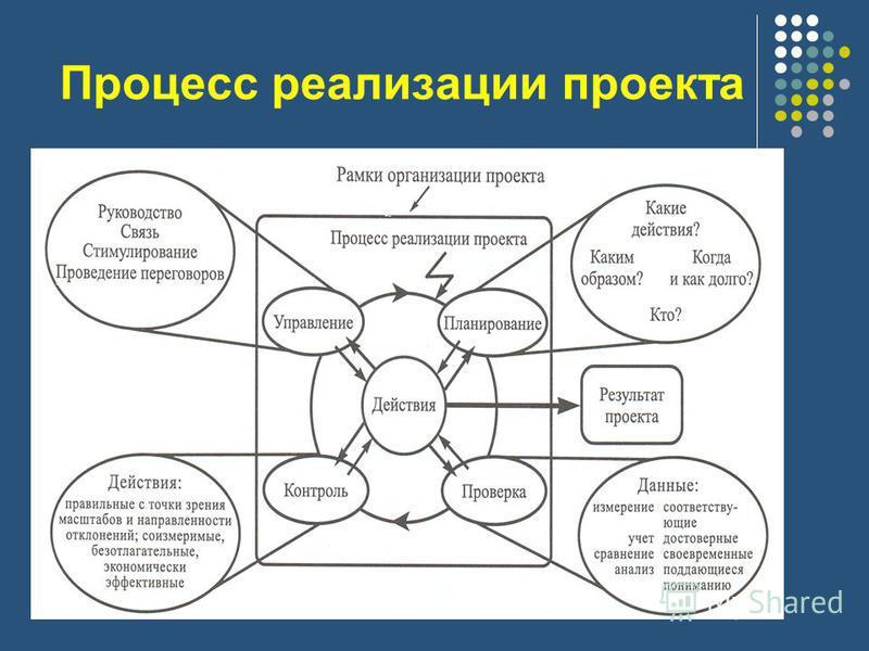 Процесс реализации проекта
