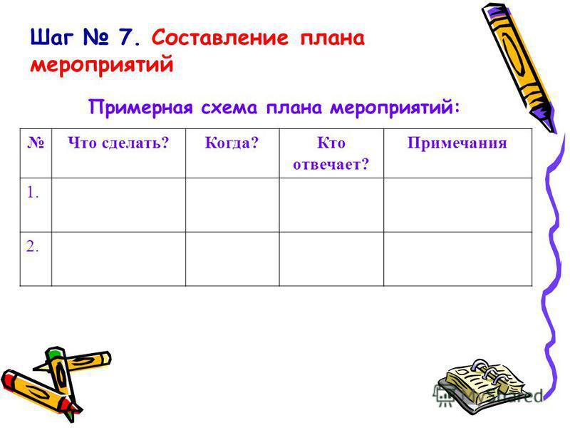 Шаг 7. Составление плана мероприятий Примерная схема плана мероприятий: Что сделать?Когда?Кто отвечает? Примечания 1. 2.