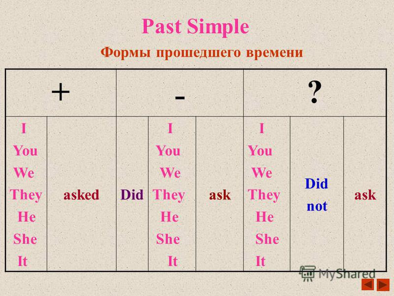 Present Simple Формы простого настоящего времени + ? - I, You We They work Do I, You We They Work ? I, You we they Do not Dont work He She It works Does He She It work ? He She It Does Not Doesnt