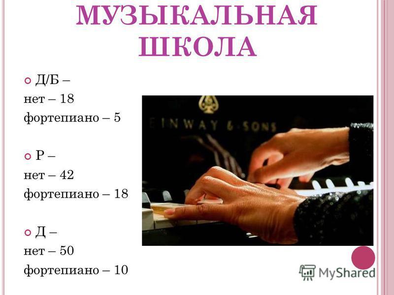 МУЗЫКАЛЬНАЯ ШКОЛА Д/Б – нет – 18 фортепиано – 5 Р – нет – 42 фортепиано – 18 Д – нет – 50 фортепиано – 10