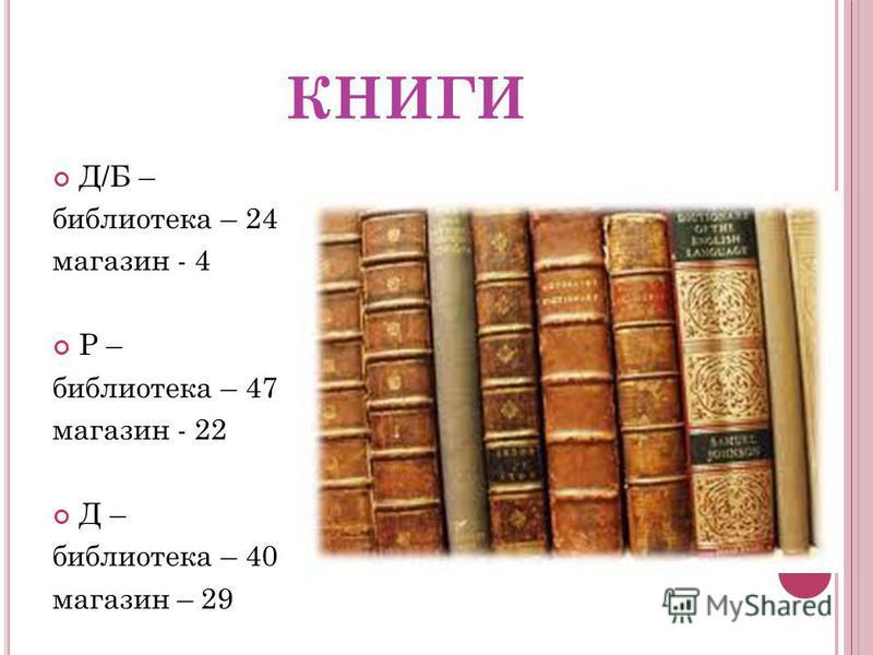 КНИГИ Д/Б – библиотека – 24 магазин - 4 Р – библиотека – 47 магазин - 22 Д – библиотека – 40 магазин – 29