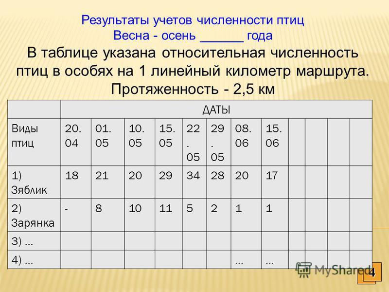 Количественные учеты птиц 1. площадочные учеты 2. точечные учеты 3. маршрутные учеты: метод финских линейных транс актов