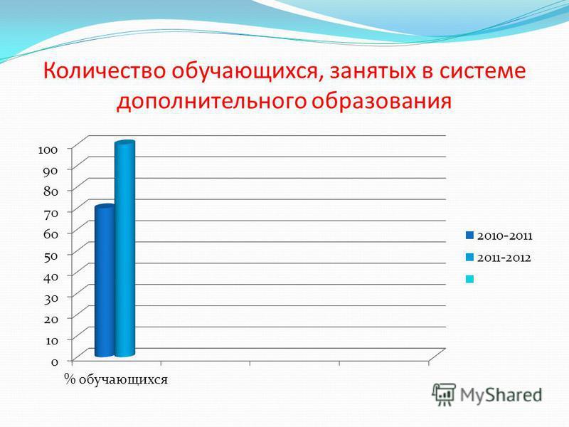 Количество обучающихся, занятых в системе дополнительного образования