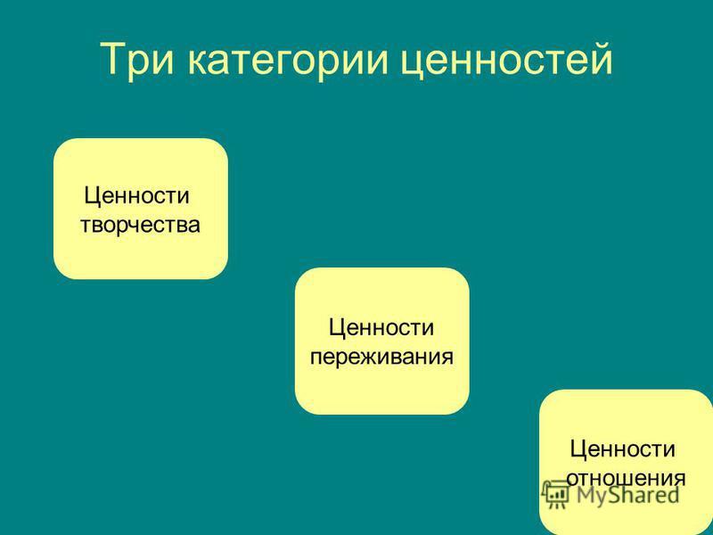 Три категории ценностей Ценности творчества Ценности отношения Ценности переживания