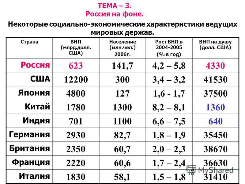 ТЕМА – 3. Россия на фоне. Некоторые социально-экономические характеристики ведущих мировых держав. СтранаВНП (млрд.долл. США) Население (млн.чел.) 2006 г. Рост ВНП в 2004-2005 (% в год) ВНП на душу (долл. США) Россия 623141,74,2 – 5,84330 США 1220030