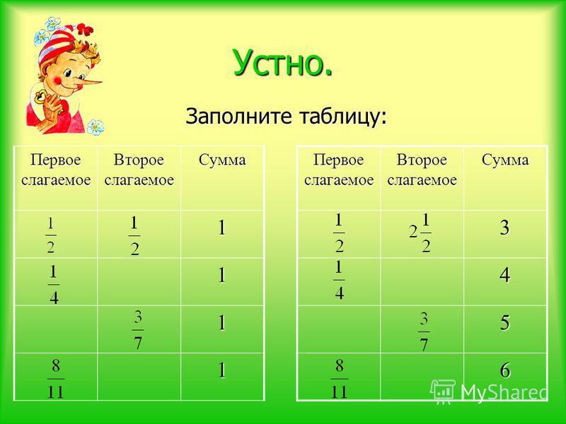 Устно. Заполните таблицу: Первое слагаемое Второе слагаемое Сумма 1 1 1 1 Первое слагаемое Второе слагаемое Сумма 3 4 5 6