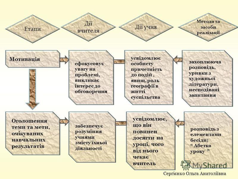 Етапи Дії вчителя Дії учня Методи та засоби реалізації Мотивація сфокусовує увагу на проблемі, викликає інтерес до обговорення усвідомлює особисту причетність до подій, явищ, роль географії в житті суспільства захоплююча розповідь, уривки з художньої