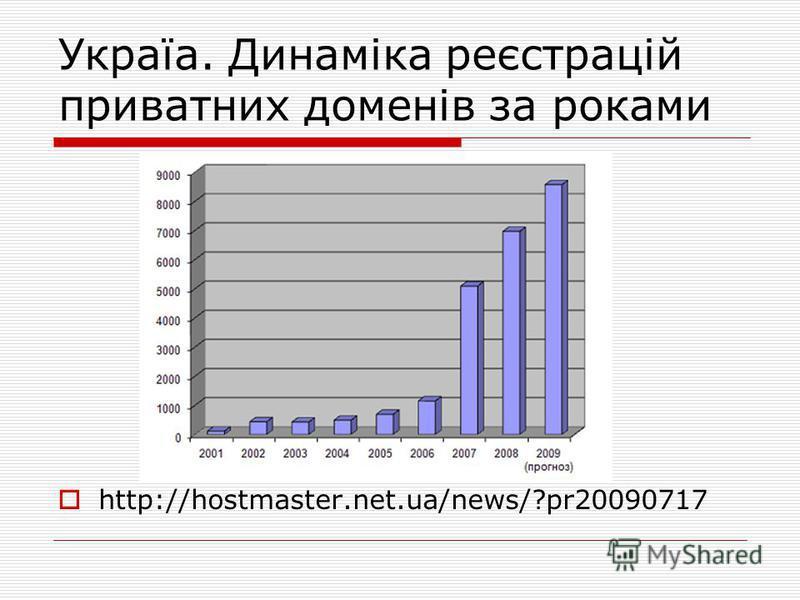 Україа. Динаміка реєстрацій приватних доменів за роками http://hostmaster.net.ua/news/?pr20090717