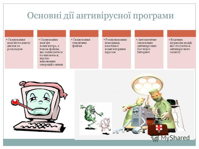 Основні дії антивірусної програми