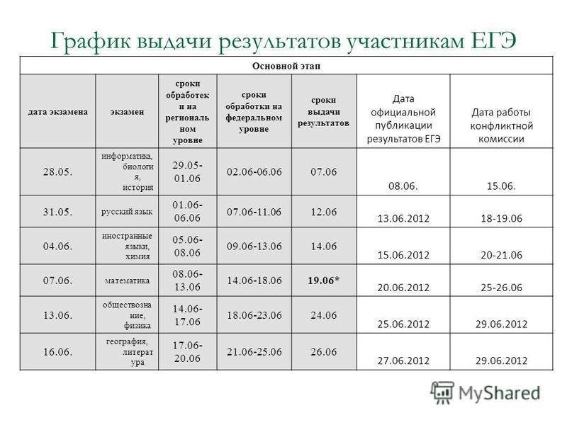 График выдачи результатов участникам ЕГЭ Основной этап дата экзаменаэкзамен сроки обработек и на региональ ном уровне сроки обработки на федеральном уровне сроки выдачи результатов Дата официальной публикации результатов ЕГЭ Дата работы конфликтной к