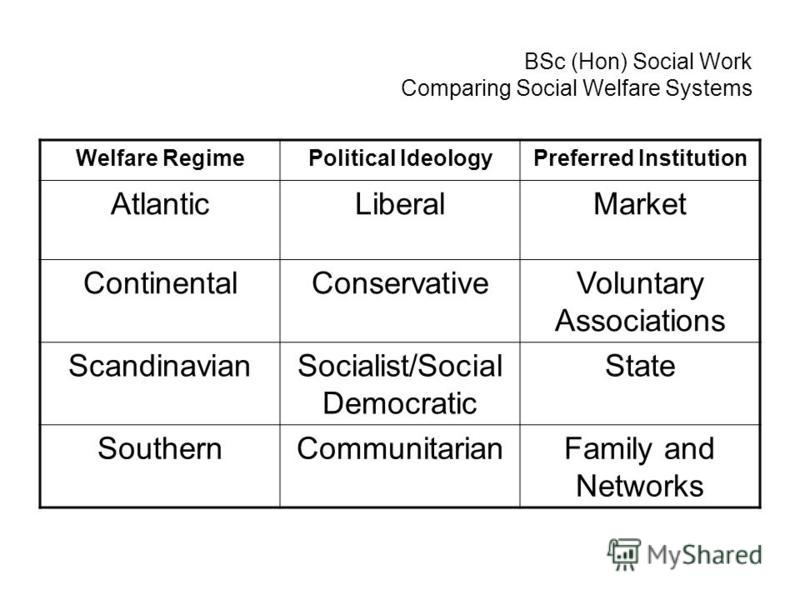BSc (Hon) Social Work Comparing Social Welfare Systems Welfare RegimePolitical IdeologyPreferred Institution AtlanticLiberalMarket ContinentalConservativeVoluntary Associations ScandinavianSocialist/Social Democratic State SouthernCommunitarianFamily