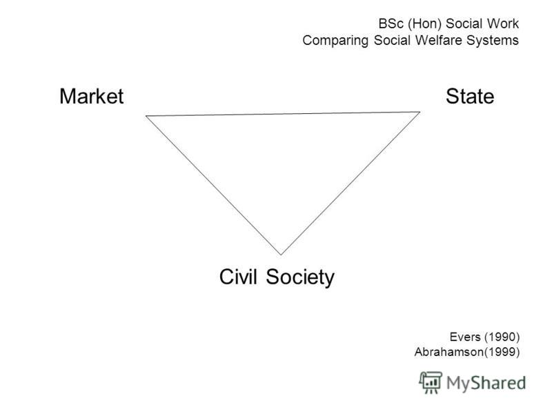 BSc (Hon) Social Work Comparing Social Welfare Systems MarketState Civil Society Evers (1990) Abrahamson(1999)