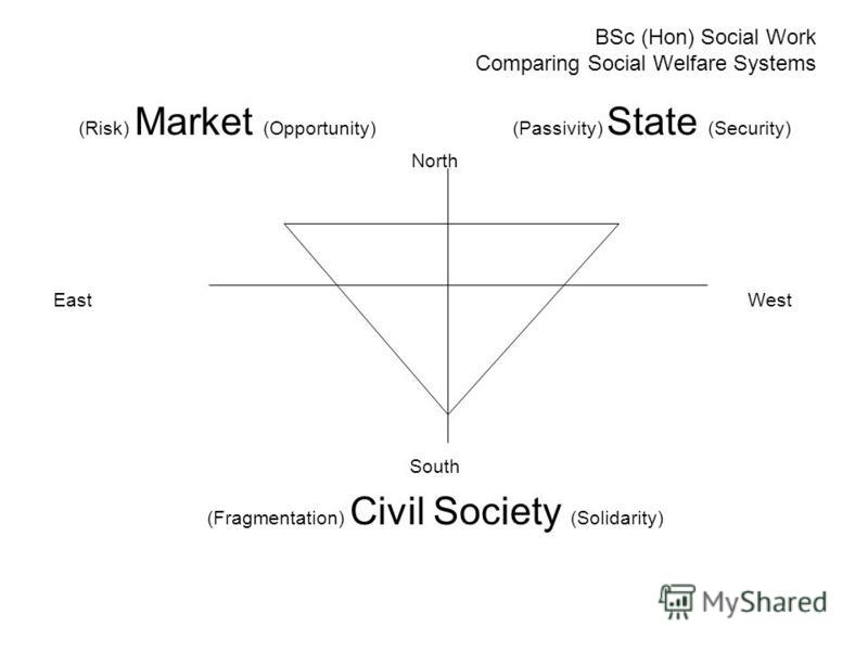 BSc (Hon) Social Work Comparing Social Welfare Systems (Risk) Market (Opportunity)(Passivity) State (Security) North EastWest South (Fragmentation) Civil Society (Solidarity)
