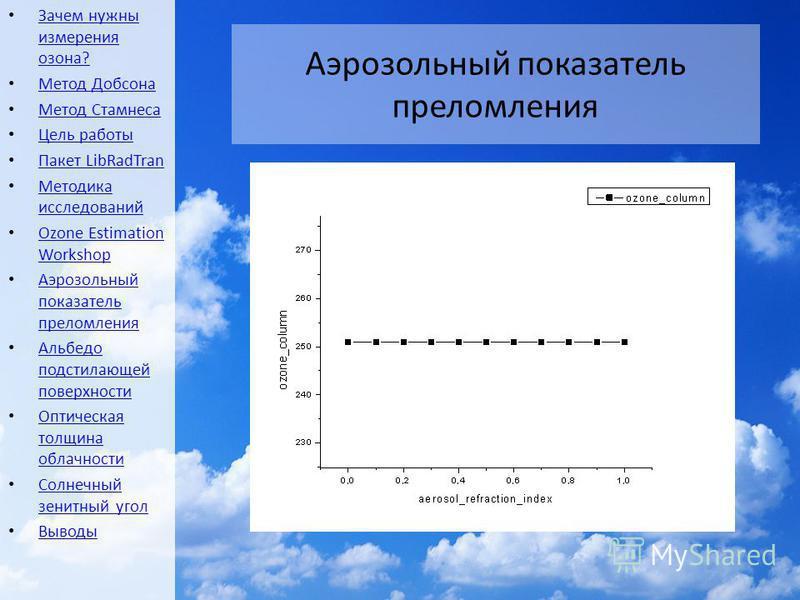 Аэрозольный показатель преломления Зачем нужны измерения озона? Зачем нужны измерения озона? Метод Добсона Метод Стамнеса Цель работы Пакет LibRadTran Пакет LibRadTran Методика исследований Методика исследований Ozone Estimation Workshop Ozone Estima