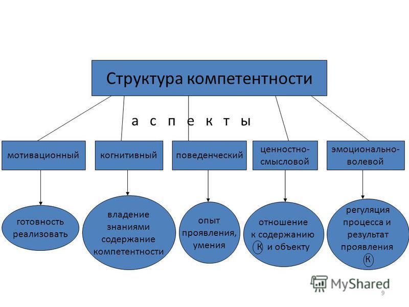9 Структура компетентности мотивационный когнитивный поведенческий ценностно- смысловой эмоционально- волевой а с п е к т ы готовность реализовать владение знаниями содержание компетентности опыт проявления, умения отношение к содержанию К и объекту