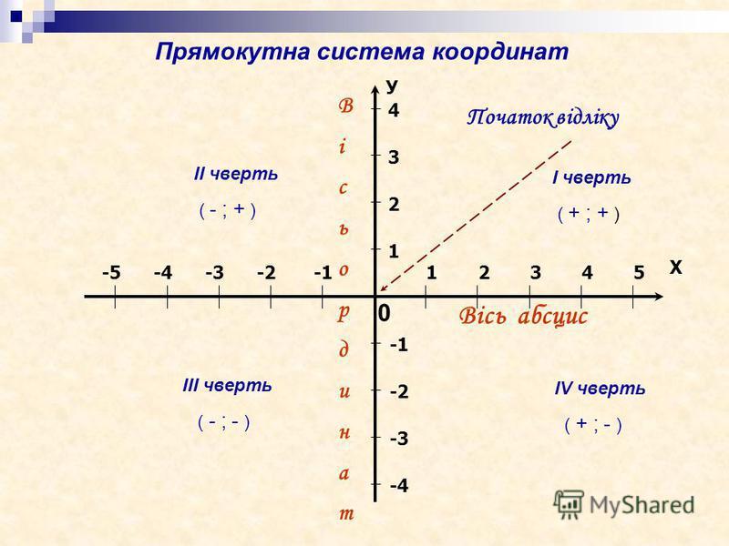 12345-2-3-4-5 Х Вісь абсцис 1 2 3 4 -2 -3 -4 У ВісьординатВісьординат 0 Початок відліку ІІ чверть ( - ; + ) І чверть ( + ; + ) ІІІ чверть ( - ; - ) ІV чверть ( + ; - ) Прямокутна система координат