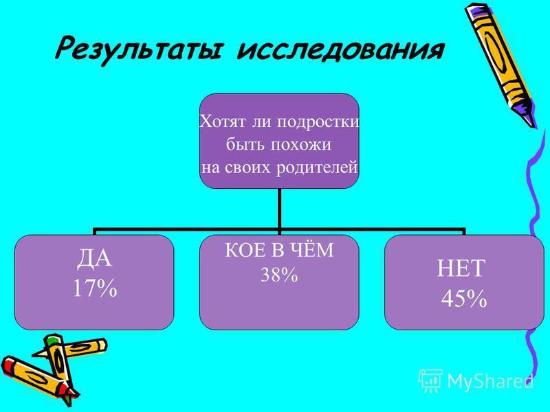 Результаты исследования Хотят ли подростки быть похожи на своих родителей ДА 17% КОЕ В ЧЁМ 38% НЕТ 45%