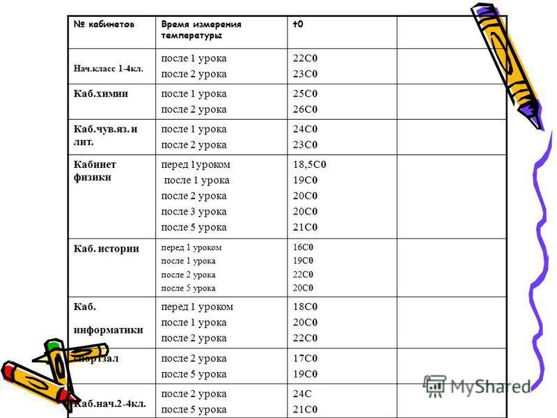 кабинетов Время измерения температуры t0 Нач.класс 1-4 кл. после 1 урока после 2 урока 22С0 23С0 Каб.химии после 1 урока после 2 урока 25С0 26С0 Каб.чув.яз. и лит. после 1 урока после 2 урока 24С0 23С0 Кабинет физики перед 1 уроком после 1 урока посл