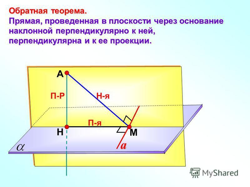 А Н П-Р М Обратная теорема. Прямая, проведенная в плоскости через основание наклонной перпендикулярно к ней, перпендикулярна и к ее проекции. Н-я П-я a