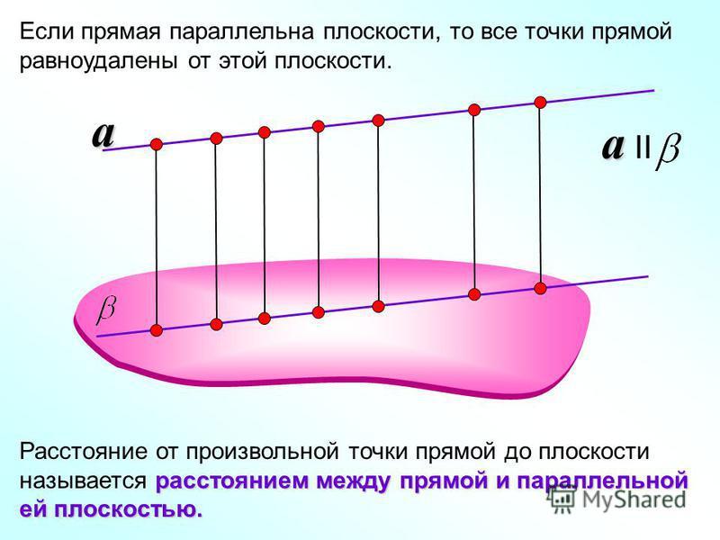 Если прямая параллельна плоскости, то все точки прямой равноудалены от этой плоскости. a a IIa расстоянием между прямой и параллельной ей плоскостью. Расстояние от произвольной точки прямой до плоскости называется расстоянием между прямой и параллель