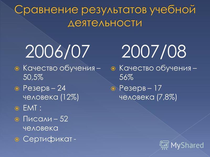 2006/07 Качество обучения – 50,5% Резерв – 24 человека (12%) ЕМТ : Писали – 52 человека Сертификат - 2007/08 Качество обучения – 56% Резерв – 17 человека (7,8%)