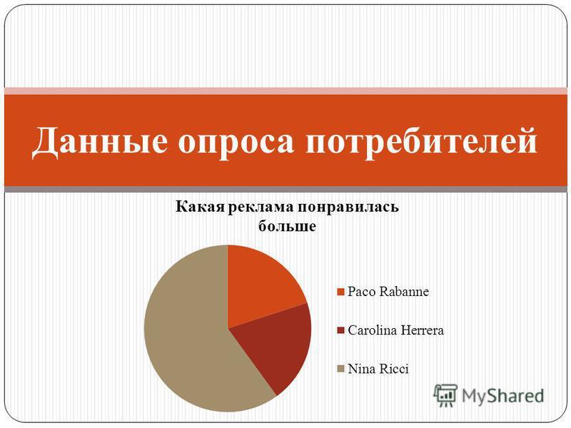 Данные опроса потребителей