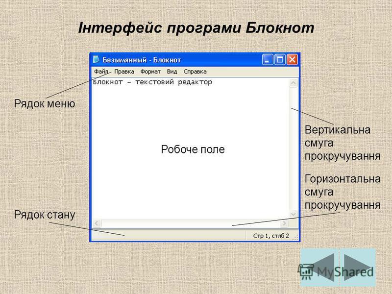 Інтерфейс програми Блокнот Рядок меню Робоче поле Рядок стану Вертикальна смуга прокручування Горизонтальна смуга прокручування