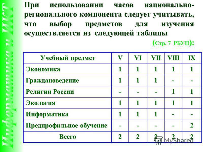 При использовании часов национально- регионального компонента следует учитывать, что выбор предметов для изучения осуществляется из следующей таблицы (): ( Стр. 7 РБУП ): Учебный предмет VVIVIIVIIIIX Экономика 11111 Граждановедение 111-- Религии Росс