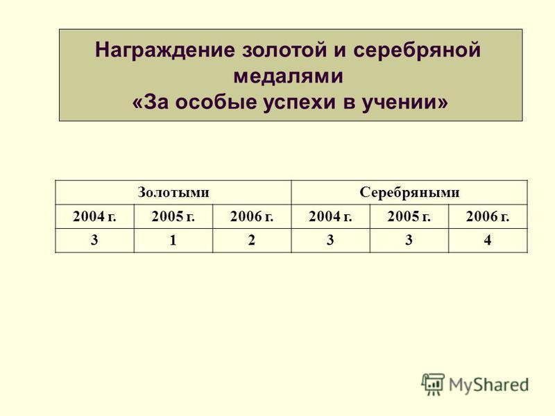 Золотыми Серебряными 2004 г.2005 г.2006 г.2004 г.2005 г.2006 г. 312334 Награждение золотой и серебряной медалями «За особые успехи в учении»