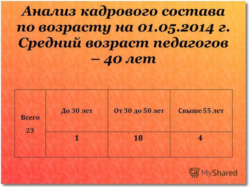 Анализ кадрового состава по возрасту на 01.05.2014 г. Средний возраст педагогов – 40 лет Всего 23 До 30 лет От 30 до 50 лет Свыше 55 лет 118 4