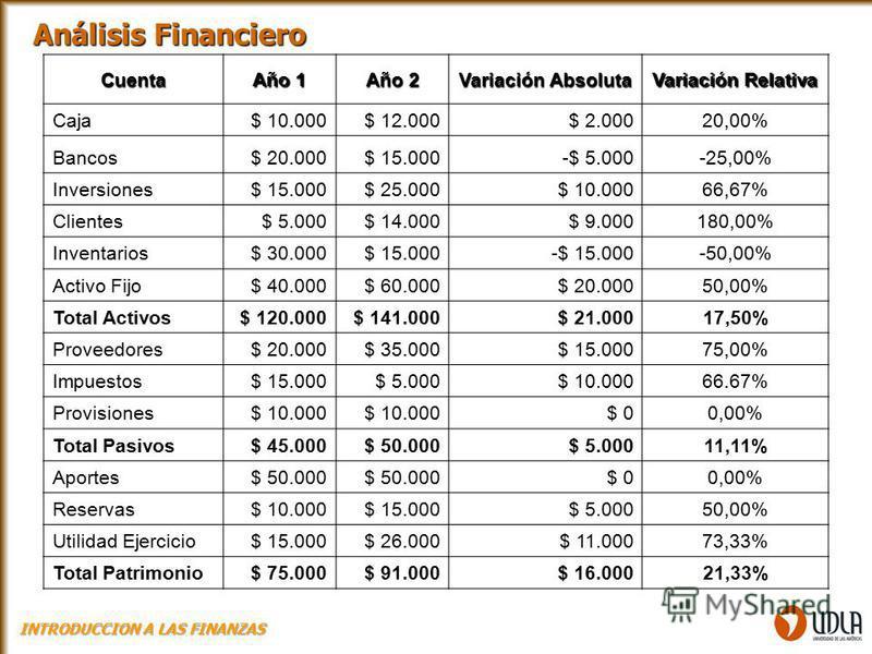 Cuenta Año 1 Año 2 Variación Absoluta Variación Relativa Caja$ 10.000$ 12.000$ 2.00020,00% Bancos$ 20.000$ 15.000-$ 5.000-25,00% Inversiones$ 15.000$ 25.000$ 10.00066,67% Clientes$ 5.000$ 14.000$ 9.000180,00% Inventarios$ 30.000$ 15.000-$ 15.000-50,0