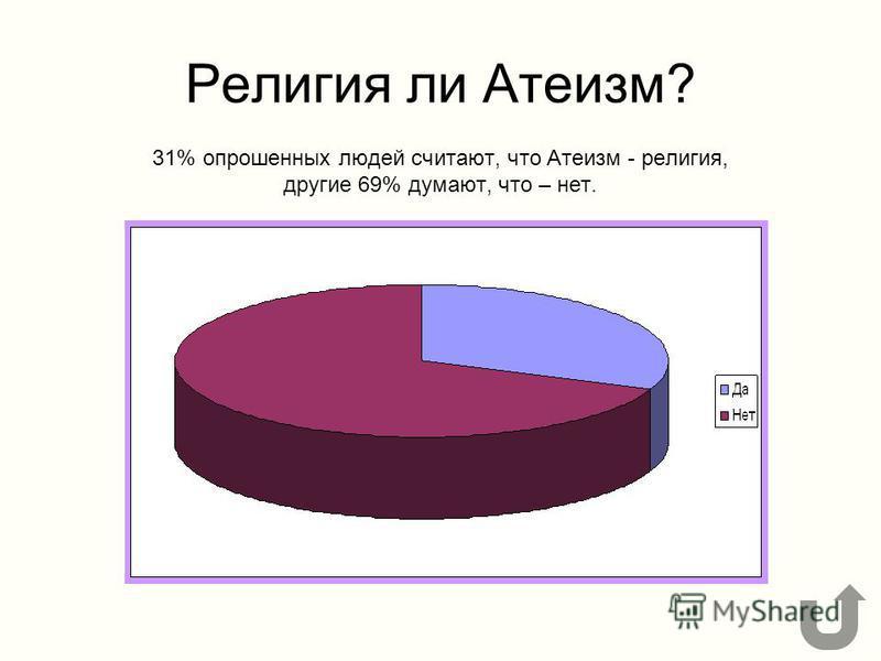 Религия ли Атеизм? 31% опрошенных людей считают, что Атеизм - религия, другие 69% думают, что – нет.