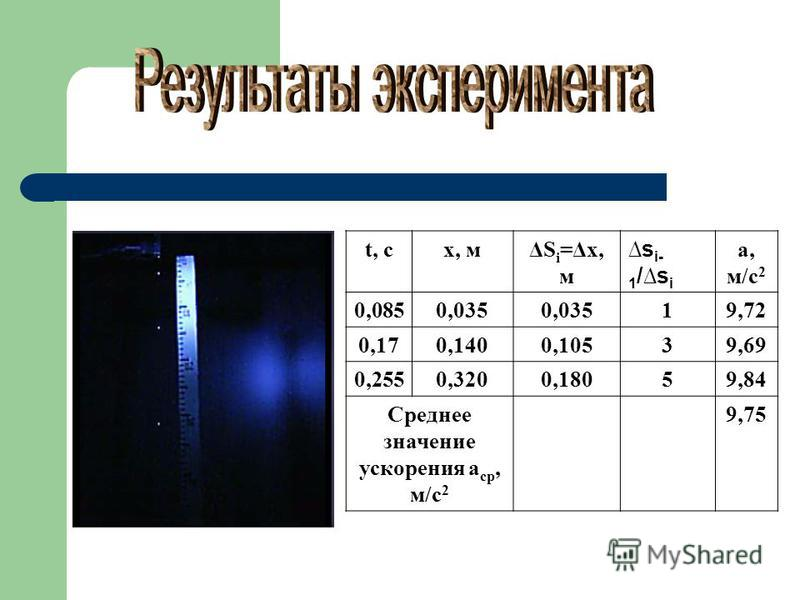 t, cx, мΔS i =Δх, м s i- 1 /s i a, м/с 2 0,0850,035 19,72 0,170,1400,10539,69 0,2550,3200,18059,84 Среднее значение ускорения a ср, м/с 2 9,75