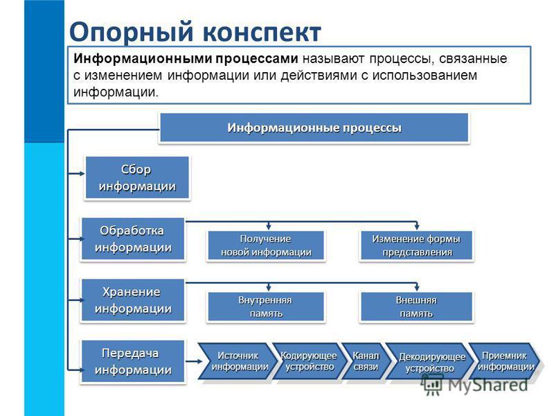 Опорный конспект Информационными процессами называют процессы, связанные с изменением информации или действиями с использованием информации. Информационные процессы Сбор информации Сбор информации Обработка информации Обработка информации Хранение ин
