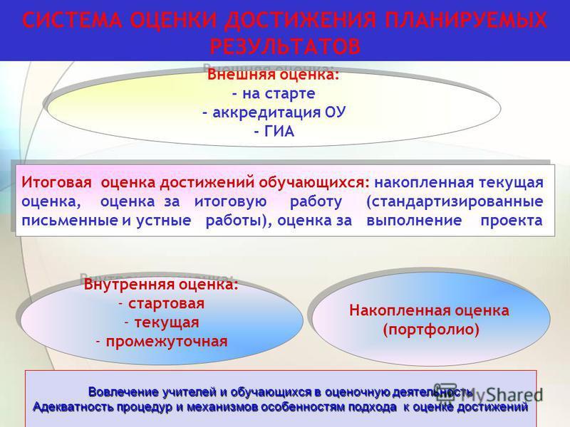 СИСТЕМА ОЦЕНКИ ДОСТИЖЕНИЯ ПЛАНИРУЕМЫХ РЕЗУЛЬТАТОВ Внешняя оценка: - на старте - аккредитация ОУ - ГИА Внешняя оценка: - на старте - аккредитация ОУ - ГИА Итоговая оценка достижений обучающихся: накопленная текущая оценка, оценка за итоговую работу (с