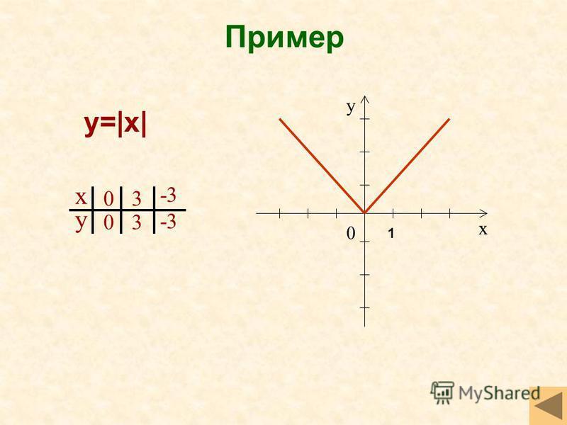х у 0 х у 0 0 3 3 -3 y=|x| 1