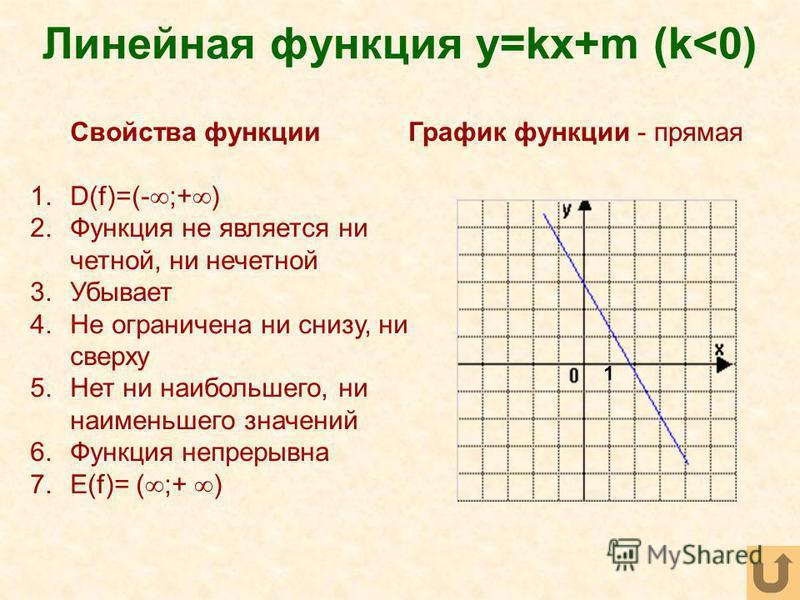 Линейная функция y=kx+m (k<0) Свойства функции 1.D(f)=(- ;+ ) 2. Функция не является ни четной, ни нечетной 3. Убывает 4. Не ограничена ни снизу, ни сверху 5. Нет ни наибольшего, ни наименьшего значений 6. Функция непрерывна 7.Е(f)= ( ;+ ) График фун