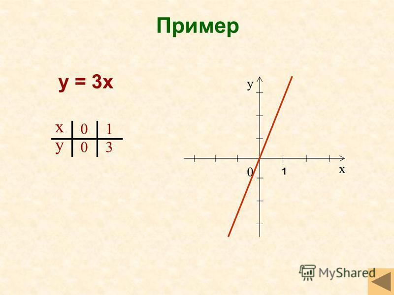 Пример у = 3 х х у 0 0 1 3 х у 0 1
