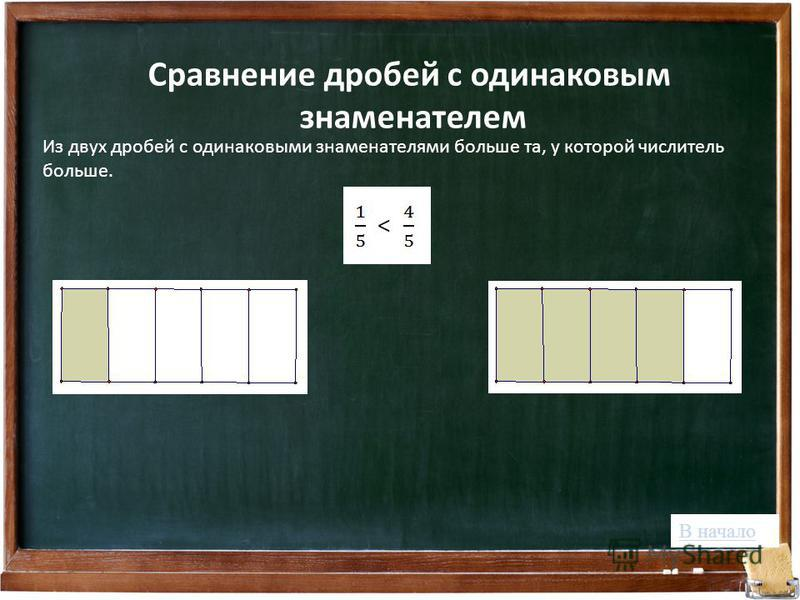 Сравнение дробей с одинаковым знаменателем Из двух дробей с одинаковыми знаменателями больше та, у которой числитель больше. В начало
