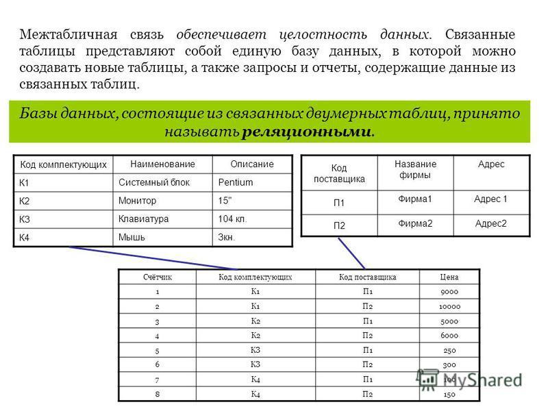 Межтабличная связь обеспечивает целостность данных. Связанные таблицы представляют собой единую базу данных, в которой можно создавать новые таблицы, а также запросы и отчеты, содержащие данные из связанных таблиц. Базы данных, состоящие из связанных
