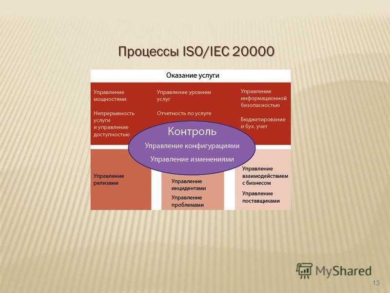 Процессы ISO/IEC 20000 13