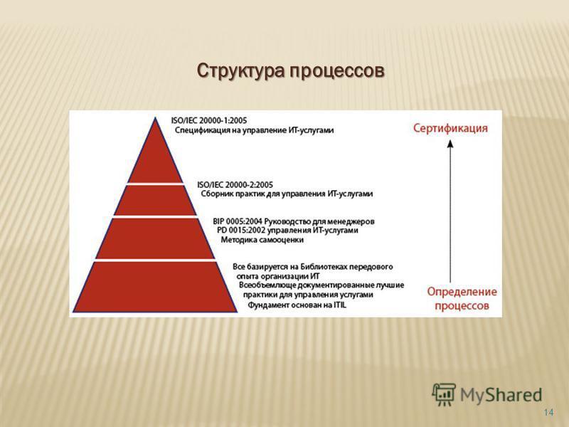 Структура процессов 14
